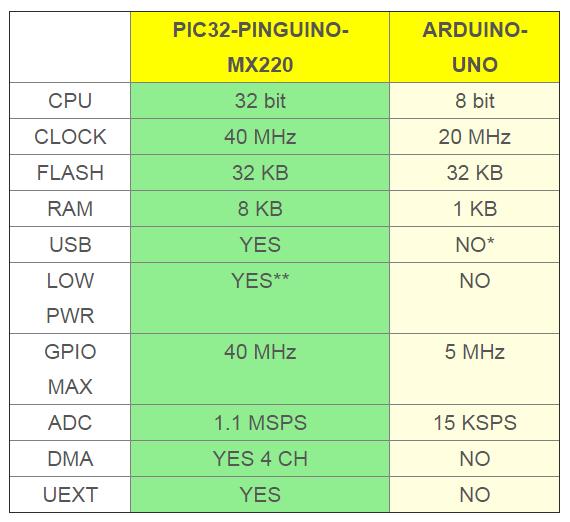 Olimex PIC32-PINGUINO-MX220F032D and Arduino Comparison -ROBU.IN