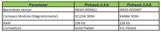 differnece Between Pixhawk 2.4.8 and 2.4.6