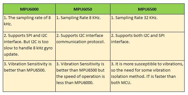 Difference between MPU 6050 Vs 6000 vs 6500