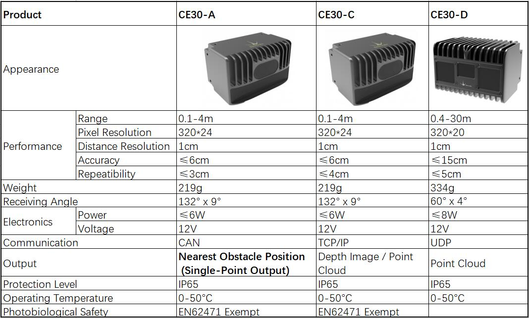 ComparisonChart betweenCE30-A andCE30-C Module