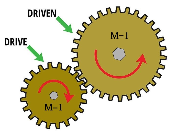 How to Select Gears? - Robu in   Indian Online Store   RC Hobby