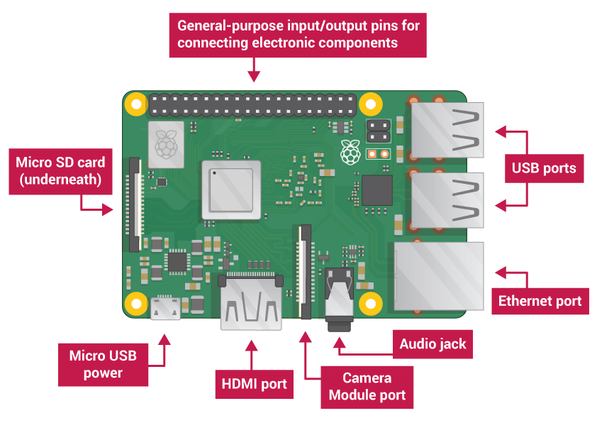 Getting Started with Raspberry Pi - Robu in | Indian Online