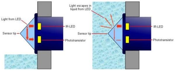 Optical Liquid Level Sensor