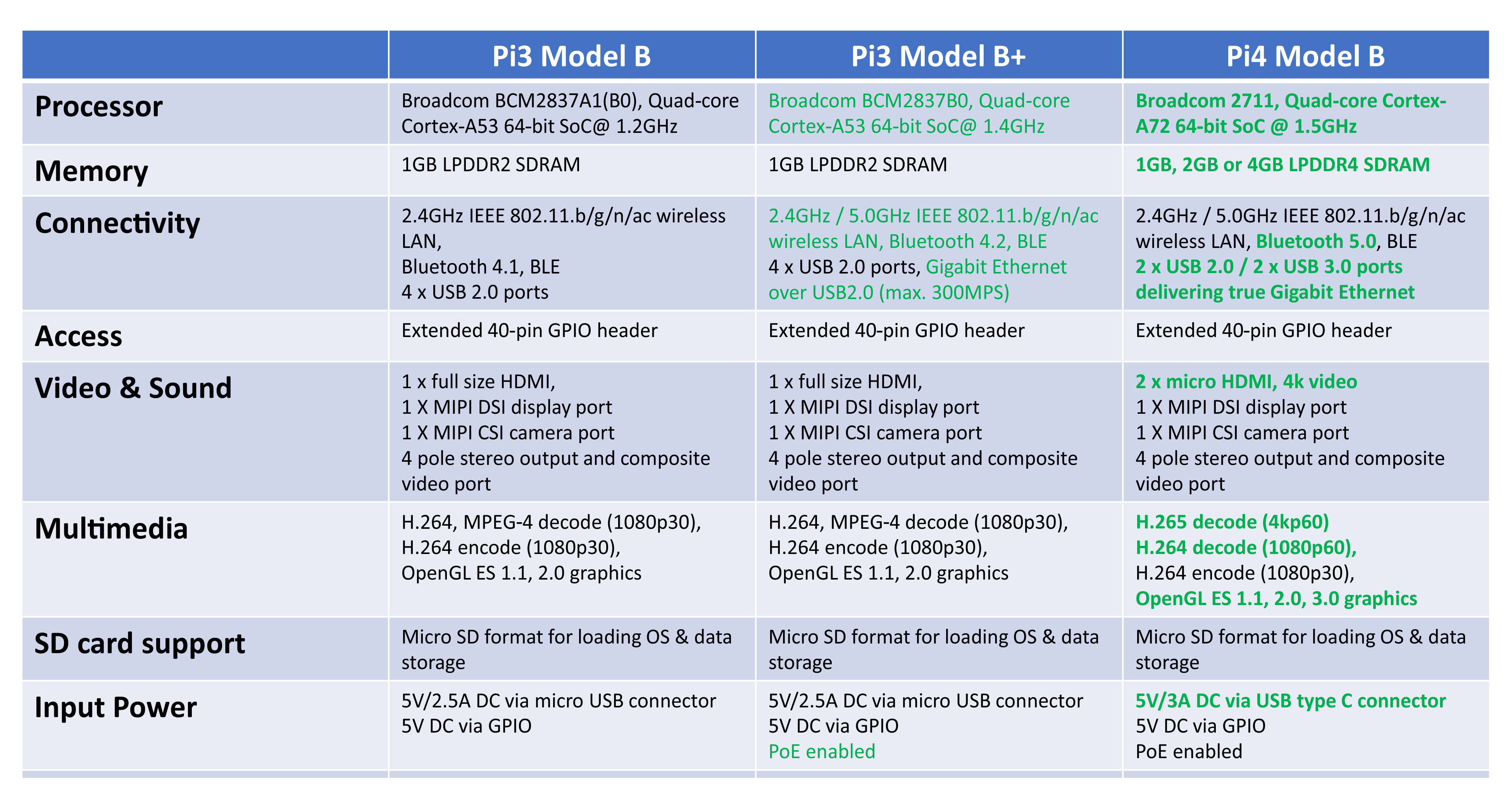 Comparison Raspberry Pi 4 Model-B