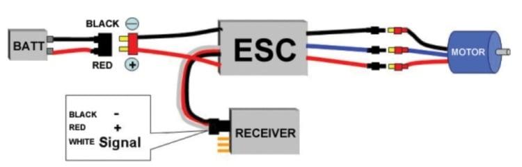BLDC ESC
