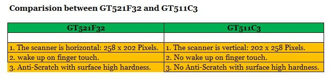Difference between GT511C3 and GT521F32