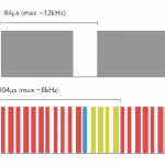 ESC calibration protocol