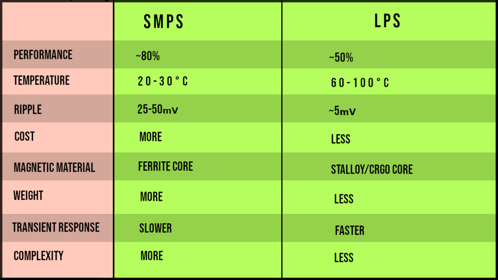 lps vs smps power supply