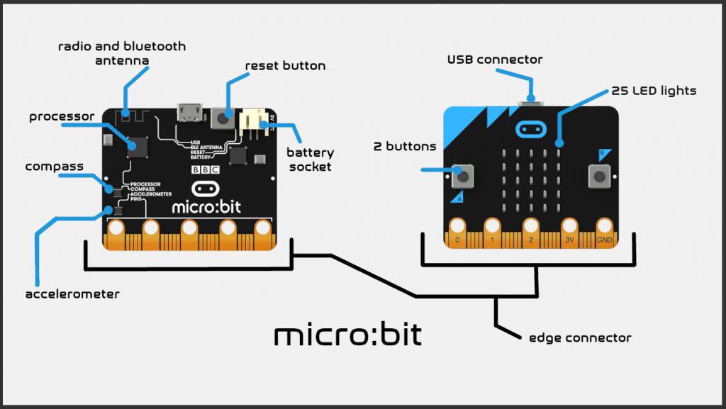 Micro bit Specifications