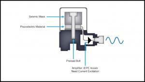 working of accelerometer