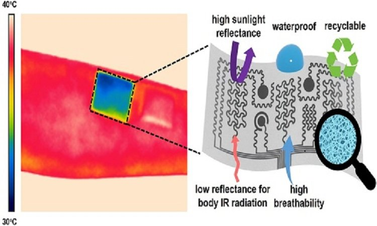 On skin body cooling