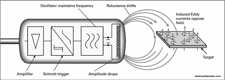 diagram of working principle of inductive proximity sensor