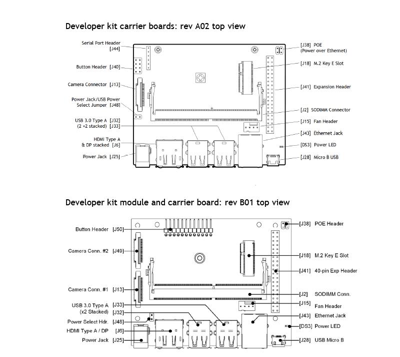 Nvidia jetson nano b01 vs a02