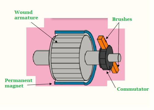 Brushed DC motor construction