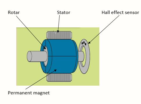 Construction of BLDC motor