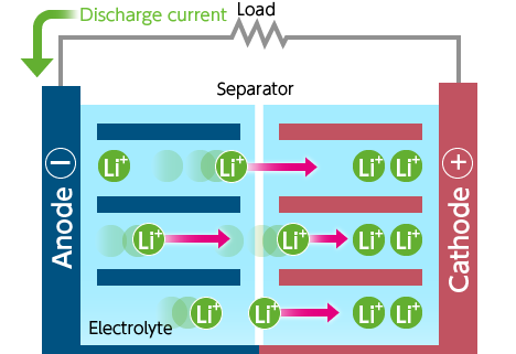 Discharging of li-ion