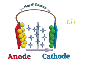 Working of lithium-ion battery