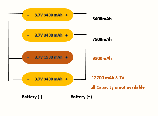 low current capacity