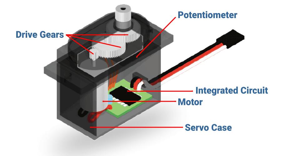 construction of servo motor