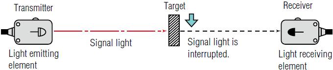 Through beam method