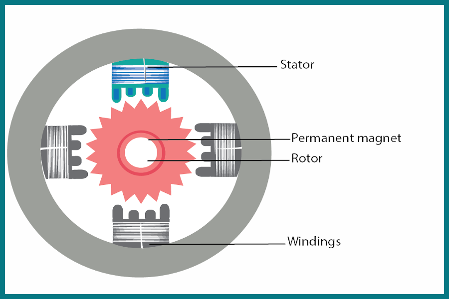 Internal Structure of The Stepper Motor