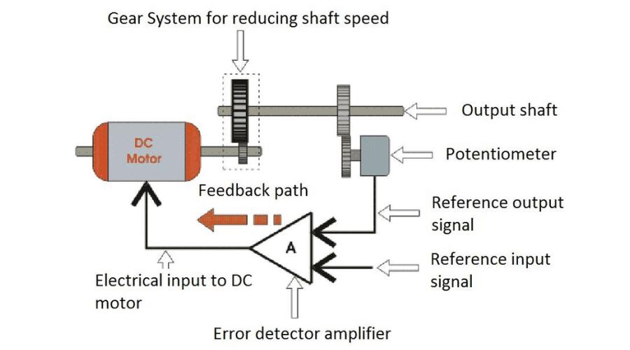 servo system mechanism