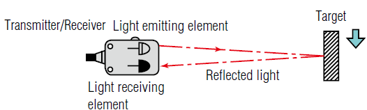 Diffuse method