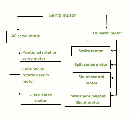 types of servo motor diagram