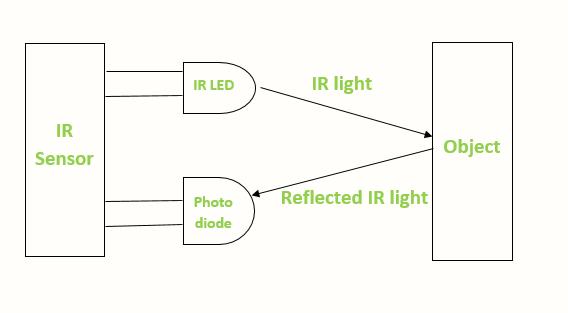 IR sensor Working