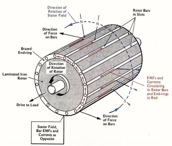 Incution AC motor con