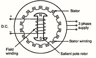 Sychronous ac motor construction
