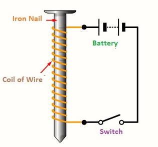 What is Electromagnet