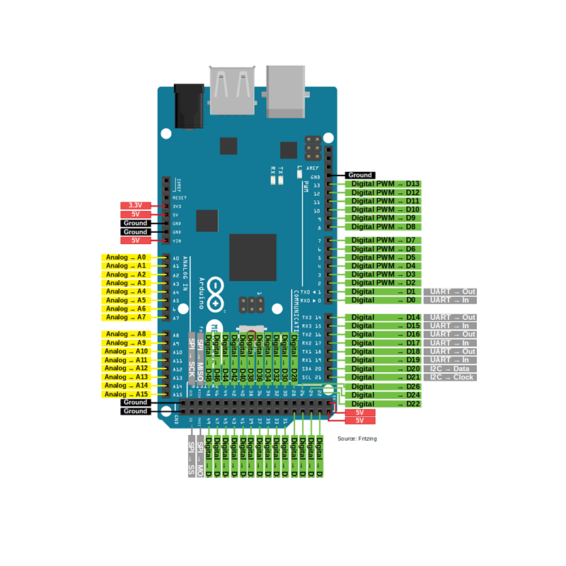 Mega Pin Configuration
