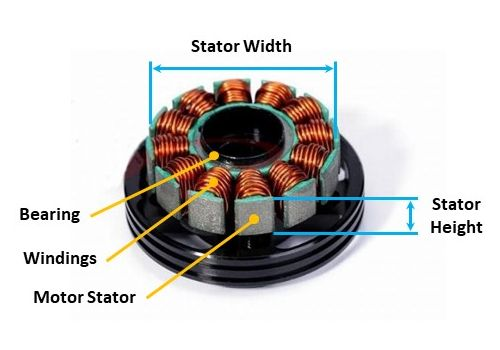 Stator width and height