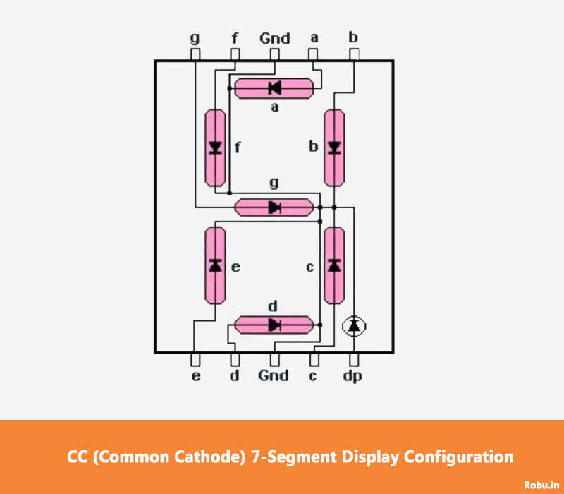 Common Cathode Configuration - 7-Segment Display – Introduction, Types and Interfacing with Arduino - Robu.in