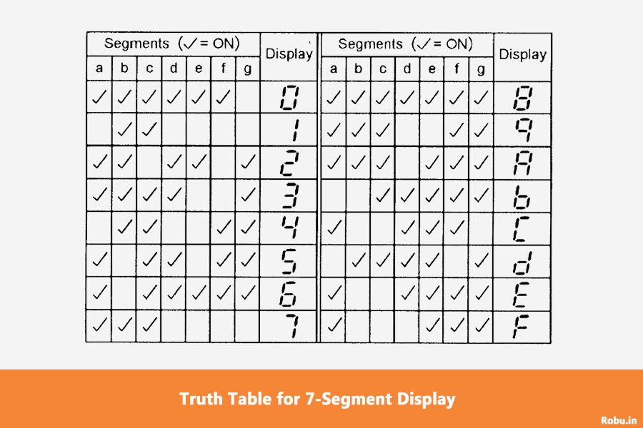 Truth Table - 7-Segment Display – Introduction, Types and Interfacing with Arduino - Robu.in