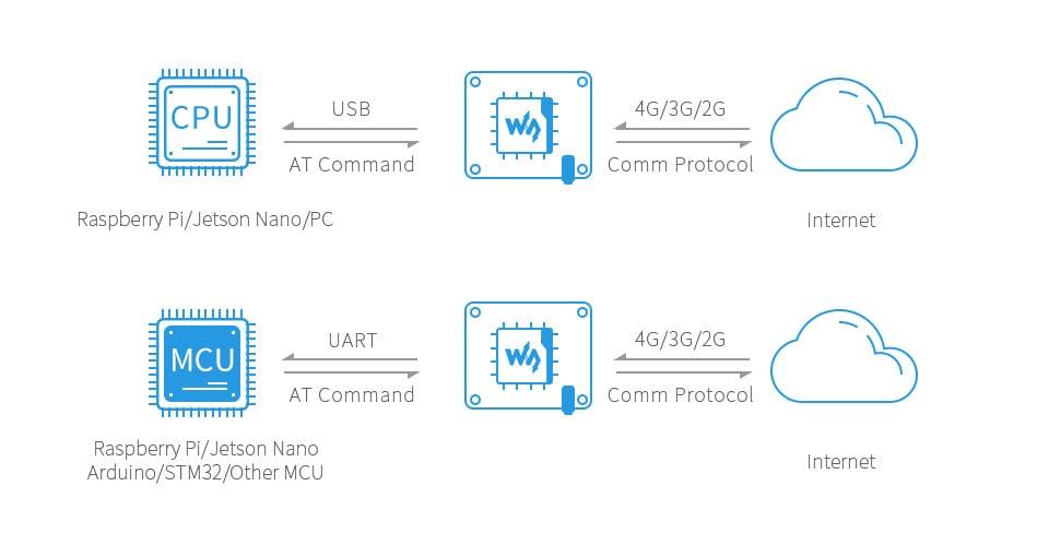 Waveshare SIM7600G-H 4G HAT For Raspberry Pi, LTE Cat-4 4G 3G 2G Support