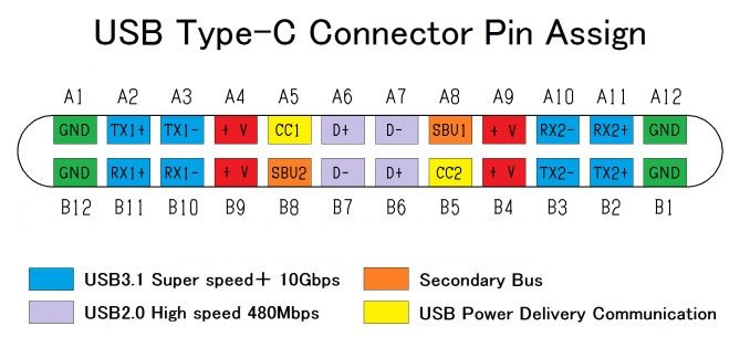 USB 3.1 Female Socket Type C Connector 24 Pins Breakout PCB Board